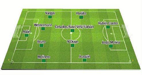 Posible once del Betis en Mestalla.