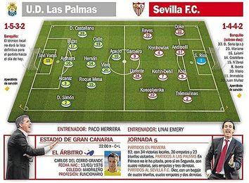 Las Palmas - Sevilla FC: La línea roja de la pesadilla