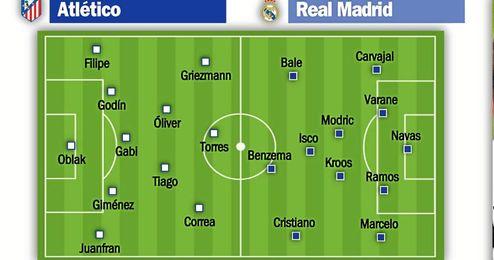 Atl�tico-Real Madrid: Derbi imprevisible y puntos esenciales