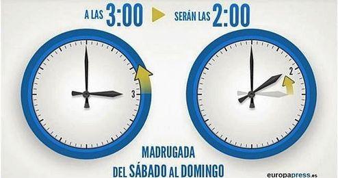 El retraso de la hora tiene como fin reducir el consumo de energ�a, haciendo coincidir el comienzo de la jornada laboral con las horas de luz.