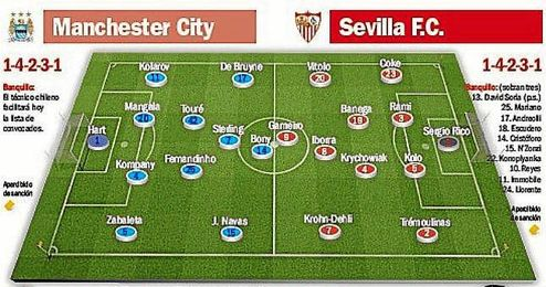Previa del Manchester City-Sevilla.