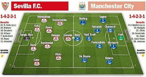 Alineaciones probables para el Sevilla FC-Manchester City.