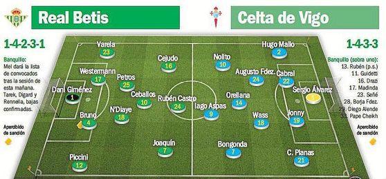 Posibles alineaciones para el Real Betis-Celta.