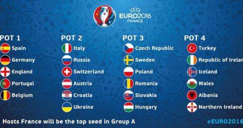 Las claves del sorteo de la Eurocopa
