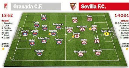 Probables alineaciones para el Granada-Sevilla F.C.