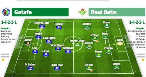 Getafe-Real Betis: Los hombres de Mel