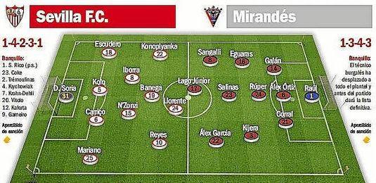 Posibles onces para el Sevilla F.C.-Mirand�s.