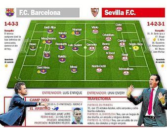 F.C. Barcelona-Sevilla F.C.: Prueba de fe en el santuario de la MSN