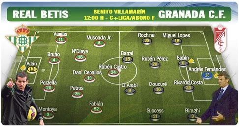 Alineaciones probables del Real Betis-Granada.