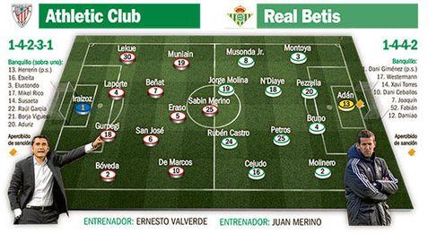 Athletic-Real Betis: La profanación mutaría el objetivo