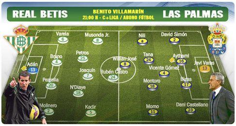 Alineaciones probables para el Betis-Las Palmas.