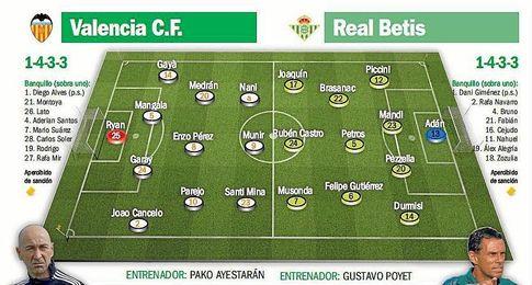 Probables alineaciones para el Valencia-Real Betis.