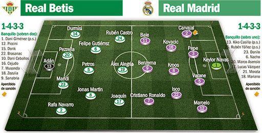Real Betis-Real Madrid: El proyecto de Poyet pasa otro 'crash test'