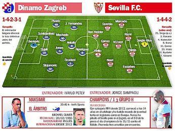 Dinamo - Sevilla FC: Zagreb, atajo para octavos