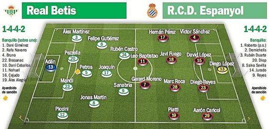 Posibles alineaciones para el Betis-Espanyol.