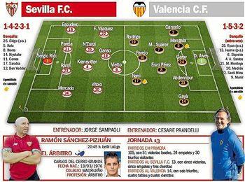 Sevilla F.C.-Valencia: Matemáticas para seguir de fiesta