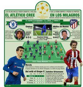 El Atlético cree en los milagros