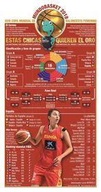 Arranca el Mundial de Baloncesto femenino con el partido Letonia-China