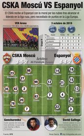 El Espanyol viaja a Moscú en su momento más delicado