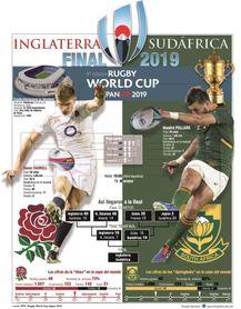 Inglaterra y Sudáfrica repiten un nuevo duelo en el mundial de rugby