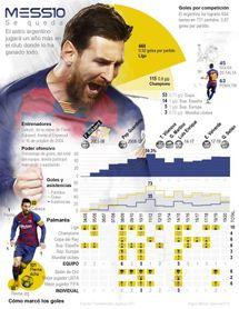 Messi anuncia que sigue en el Barça