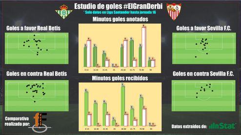 Gráfico realizado por Fiebre Fútbol con datos de Instat.
