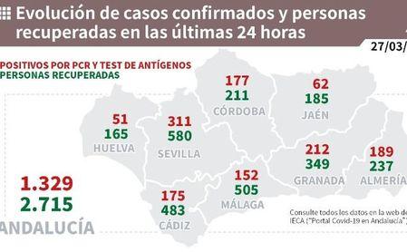 Andalucía suma 1.329 casos, mayor cifra en un mes, 15 muertes y la tasa sube por tercer día hasta 129.