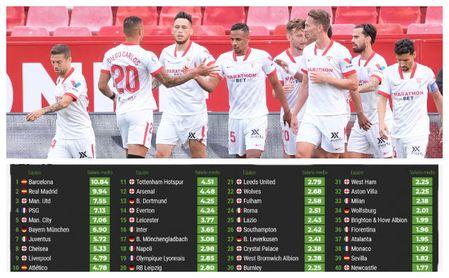 Otra prueba del desequilibrio con el que lucha el Sevilla: los sueldos de los 40 clubes más ricos de Europa.