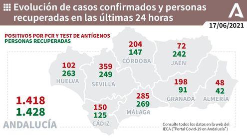 Andalucía baja 44 hospitalizados hasta 674, 74 menos que hace una semana, y los pacientes en UCI caen a 145