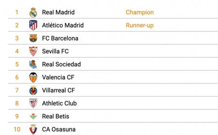 El Sevilla, en Champions y el Betis, noveno; así acabarán LaLiga según el CIES.