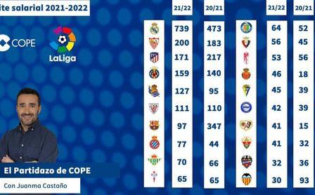 El Sevilla, el segundo equipo de LaLiga con mayor límite salarial; el Betis, noveno